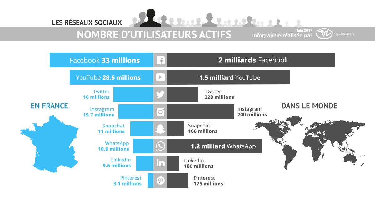 Facebook annonce 2 milliards d'utilisateurs actifs...